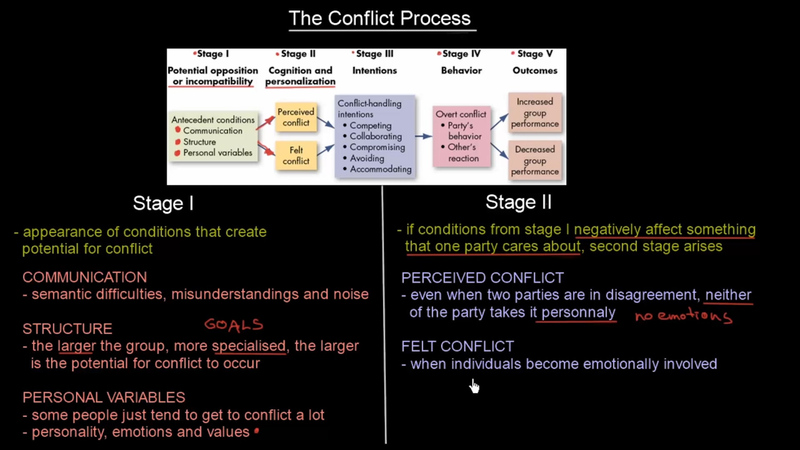 the potential sources of conflict in the workplace Dysfunctional conflict has the potential to negatively affect the managers must first identify the source of the conflict though workplace conflict can.