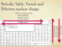 Introduction to periodic trends urtaz Choice Image
