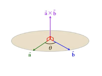 I have a new course, The Cross Product in Vector Calculus!