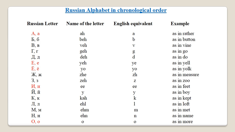 Russian Alphabet To English - Letter